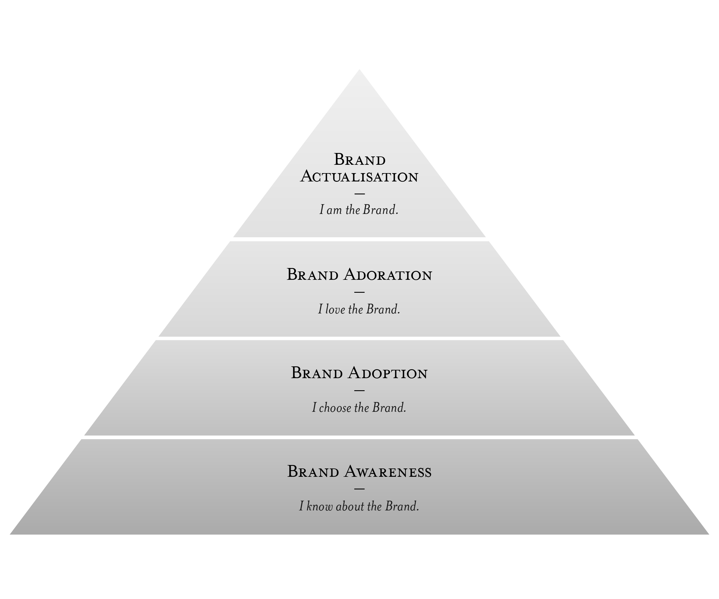 brandgrammar-pyramid2-05
